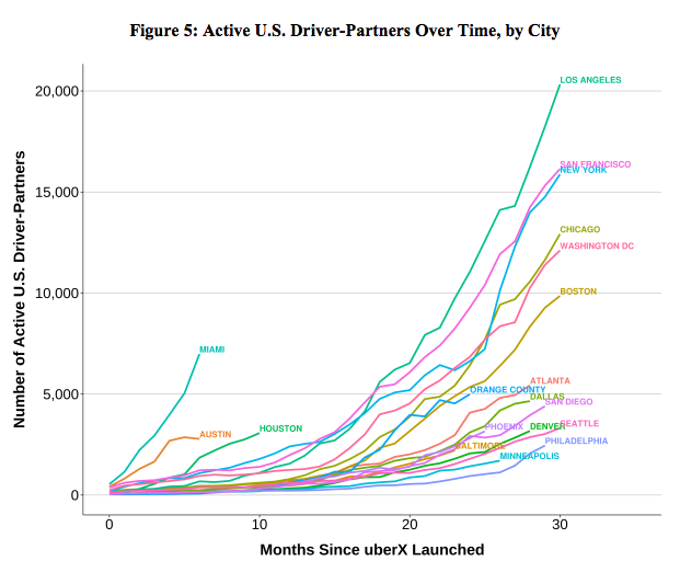 Active Uber Drivers Over Time