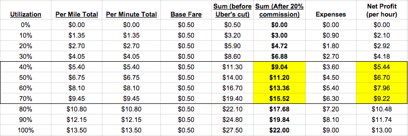 Detroit Uber Fare Calculations