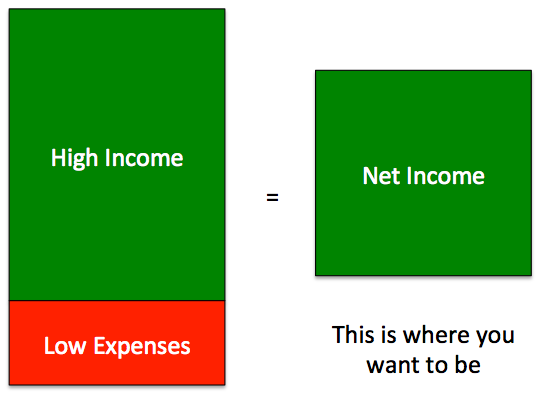 High Income, Low Expenses