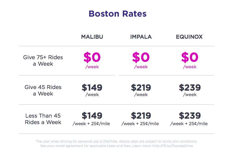 Sample Rates in Boston