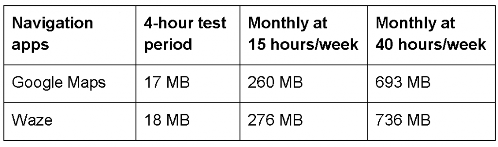 Navigation data usage chart
