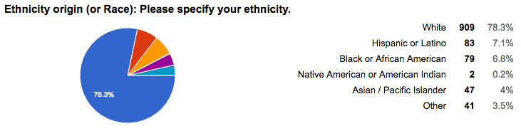 Ethnicity or race of rideshare drivers
