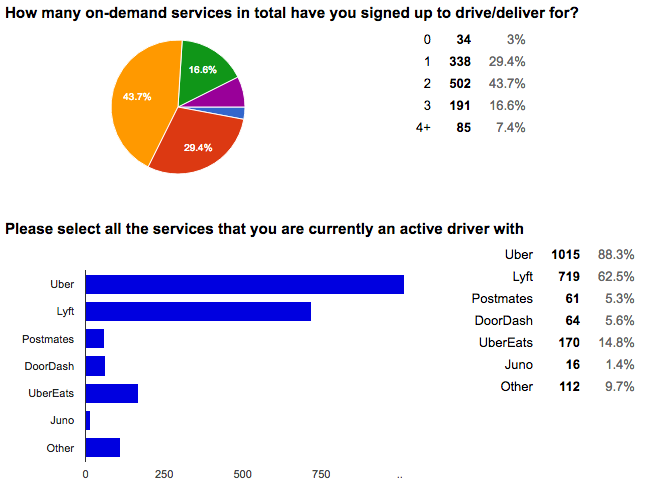 Multiple rideshare services