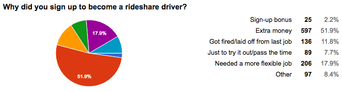 Why did you become a rideshare driver