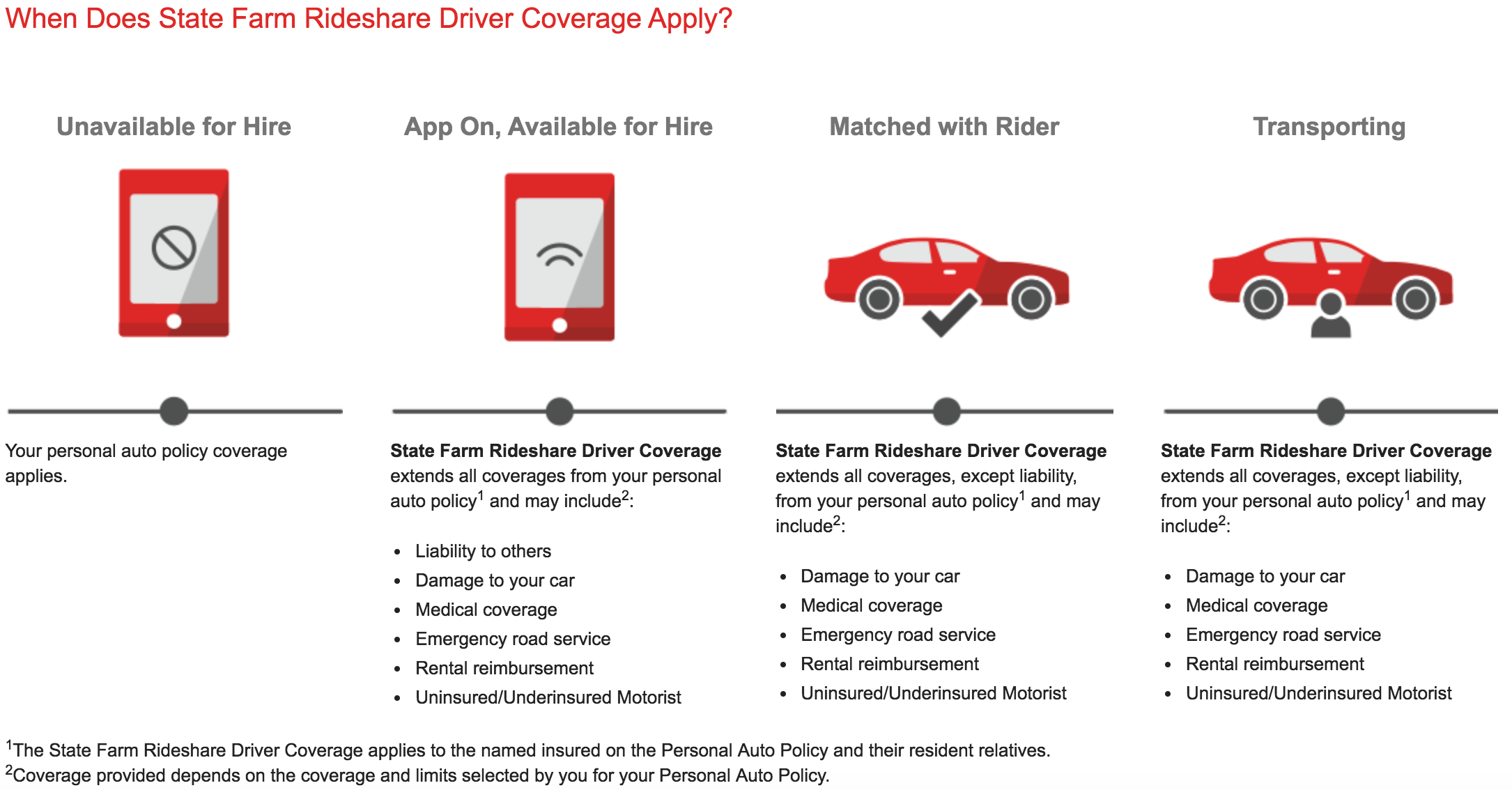 State Farm coverage graphic