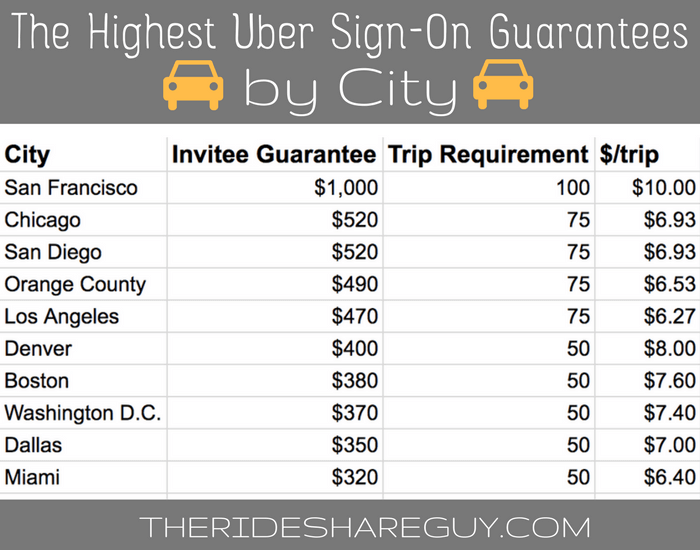 The Highest Uber Sign-On Guarantees by City