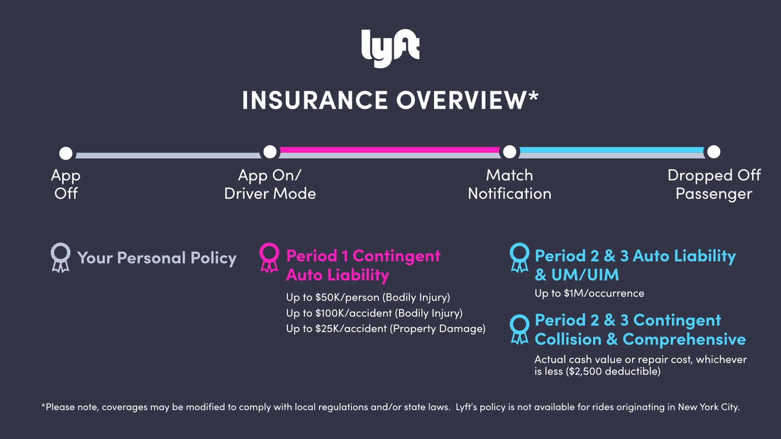what happens if you get into an accident with lyft