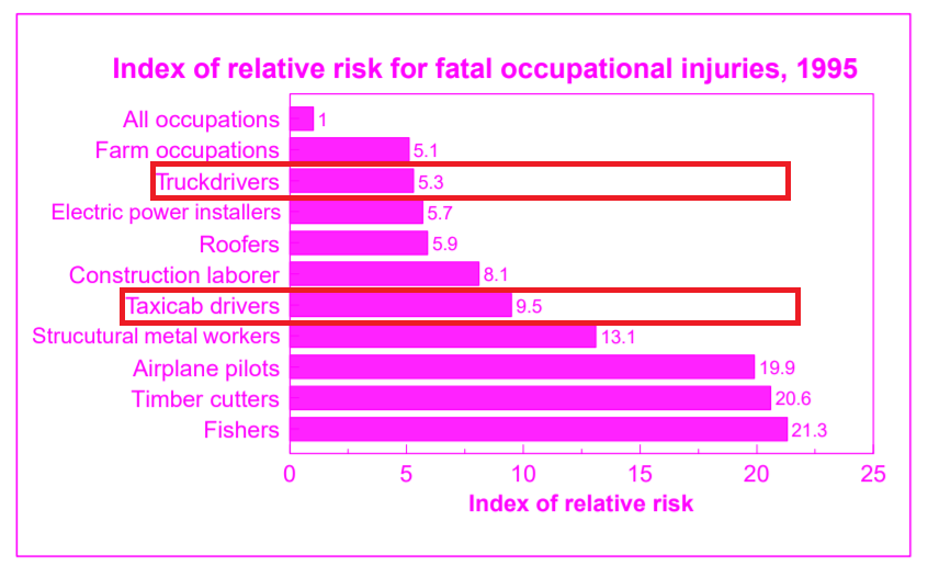BLS job risk index.PNG