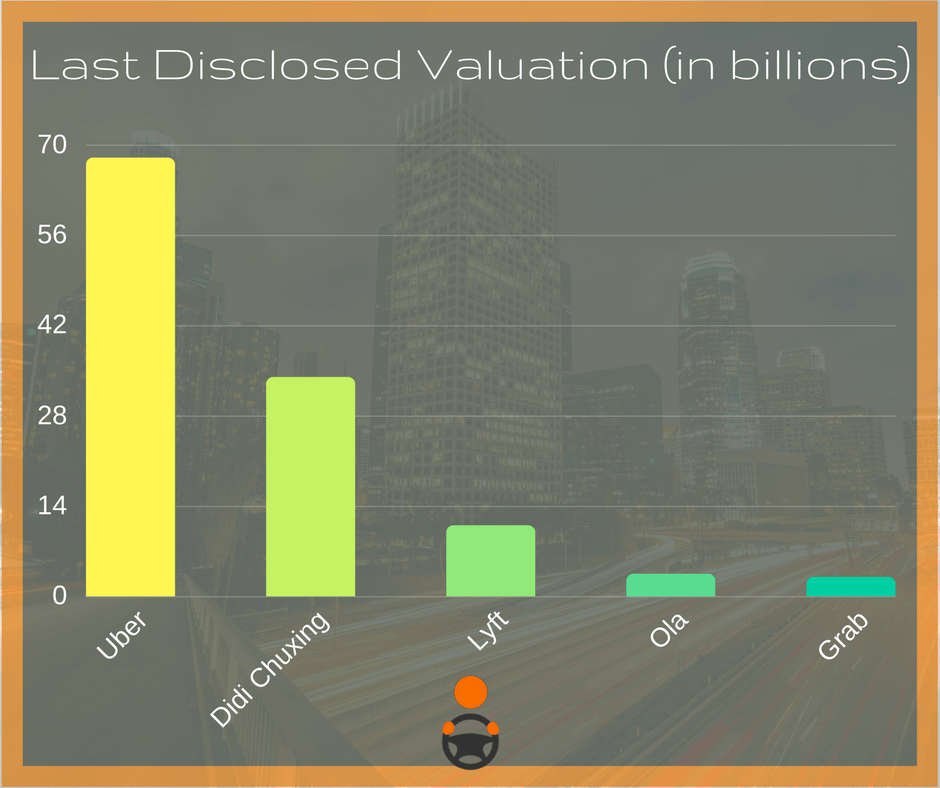 Last Disclosed Valuation (in billions).png