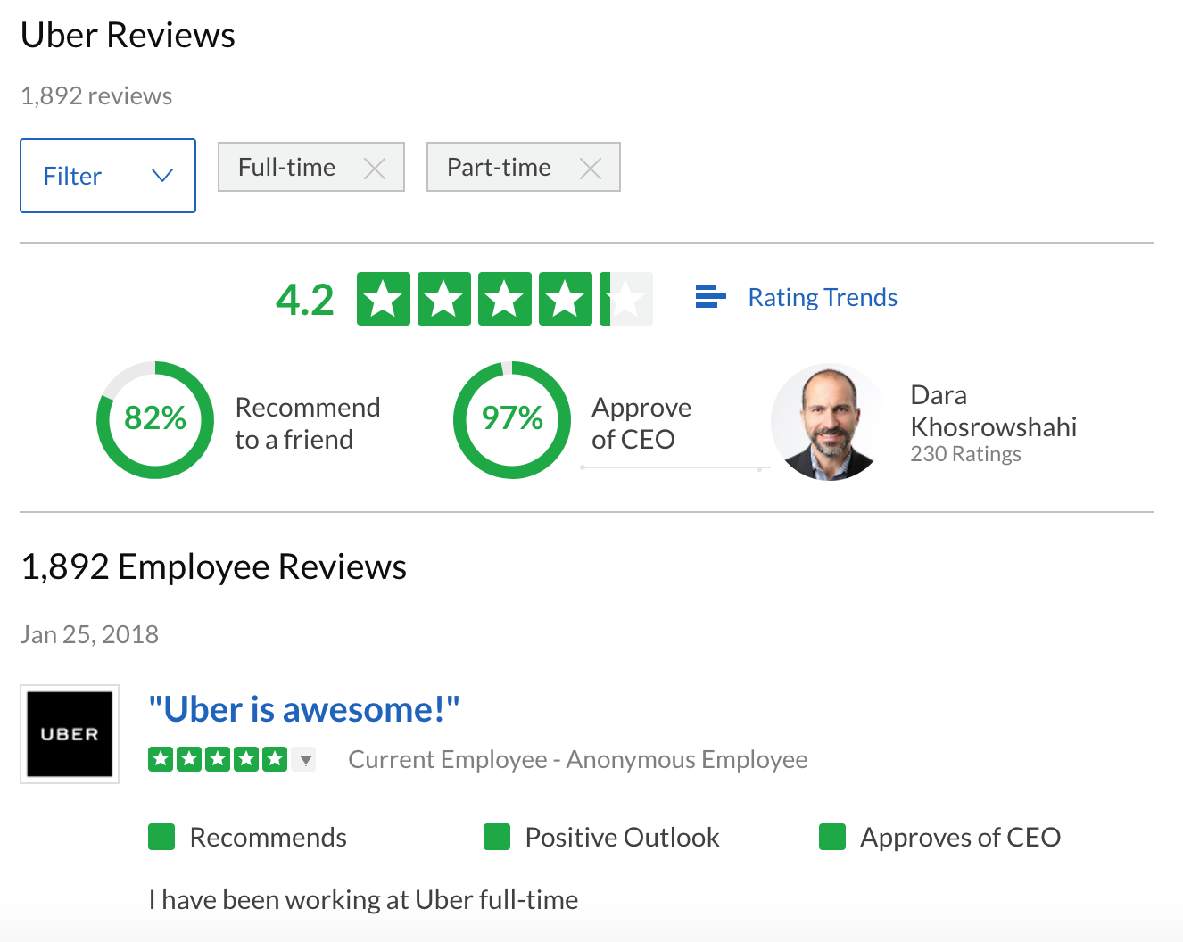 Uber Employee Reviews Of On Glassdoor
