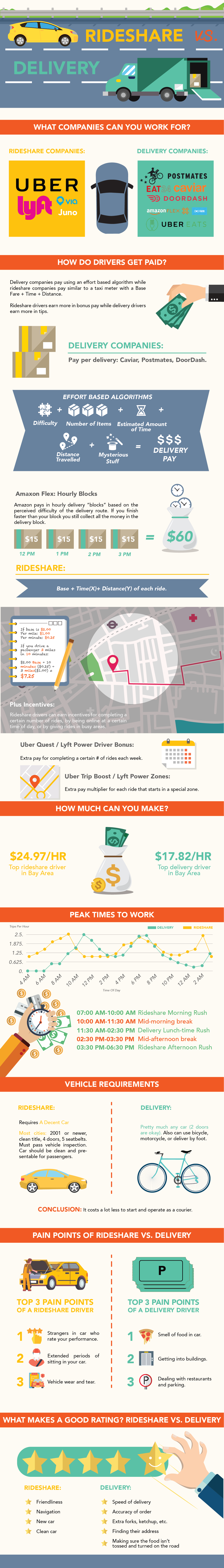 Rideshare vs Delivery Compared [Infographic]