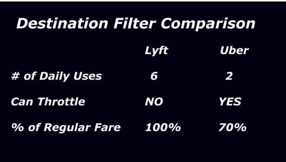 destination filter comparison lyft vs uber