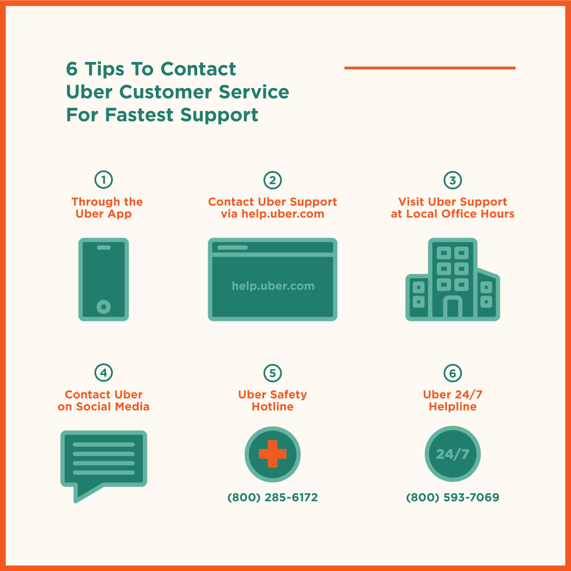 image of 6 ways to contact uber