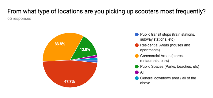 Forms response chart. Question title: From what type of locations are you picking up scooters most frequently?. Number of responses: 65 responses.