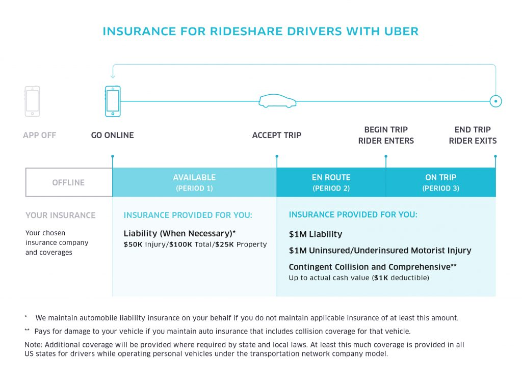 image of Uber car insurance process
