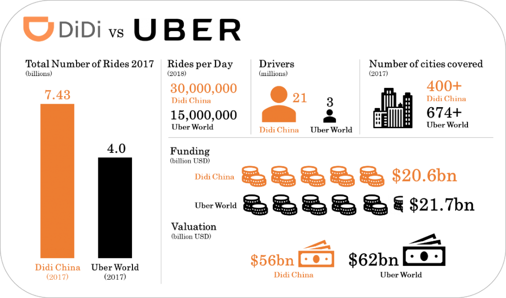 image of Didi vs. Uber by the numbers