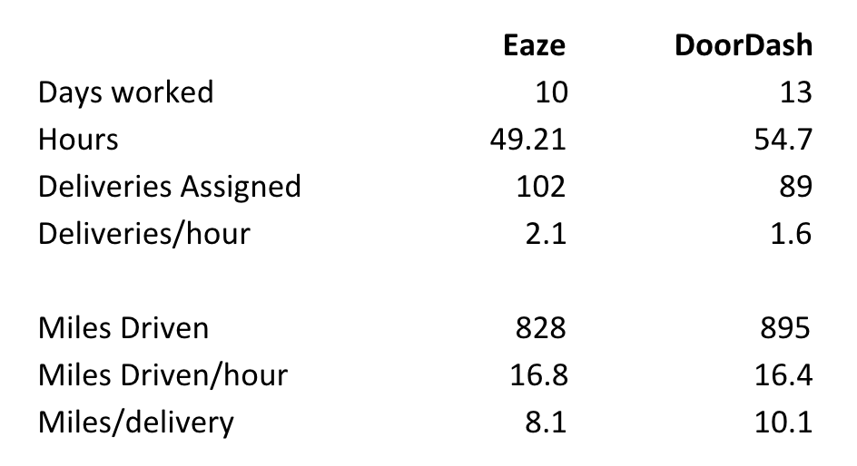 image of Eaze earnings vs. DoorDash earnings