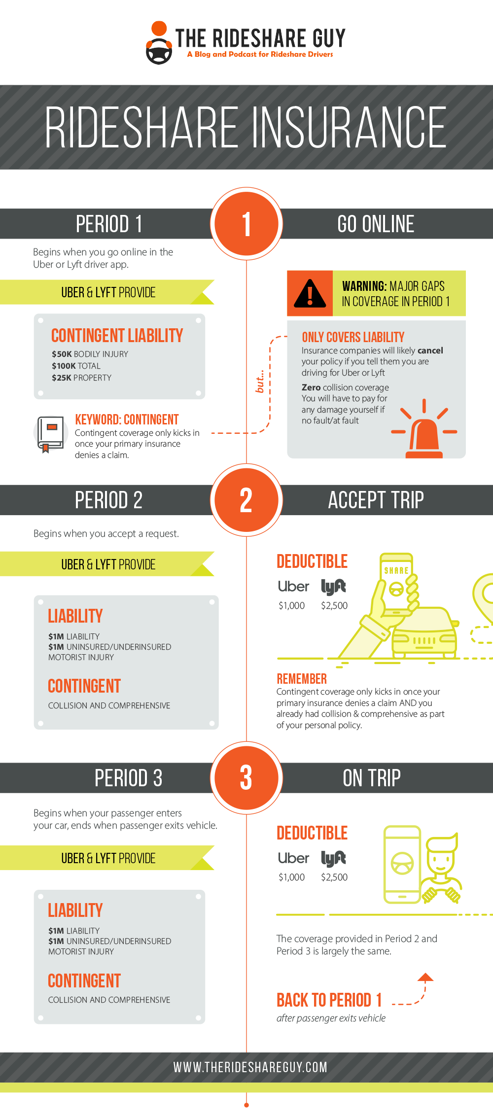 image of rideshare insurance infographic