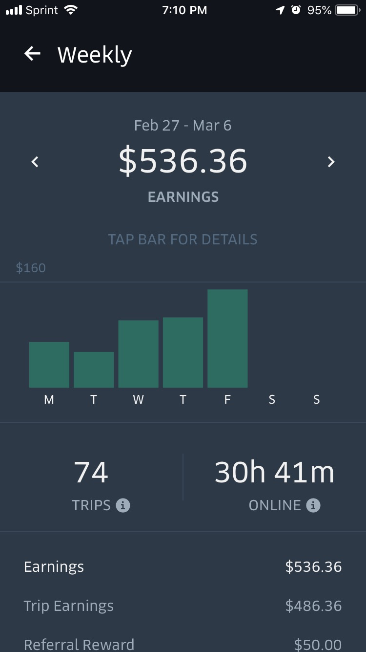 image of Second week earnings driving for Uber