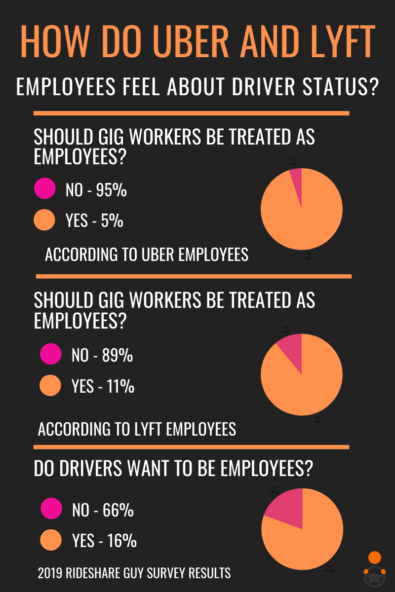 What Uber and Lyft Employees Really Think About Drivers' Employment Status