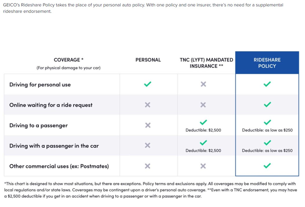 Rideshare Insurance Best Options Compared Ultimate Guide
