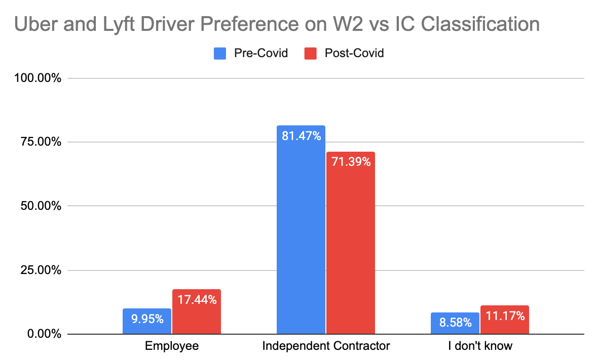 uber and lyft employee vs IC preference