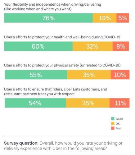uber driver survey 2020