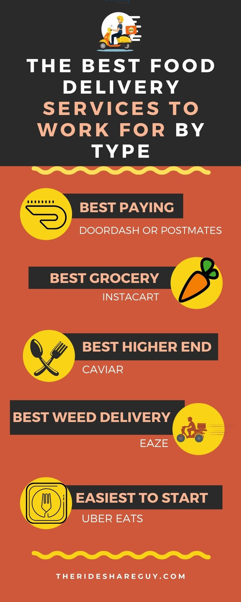 best food delivery services to work for by type